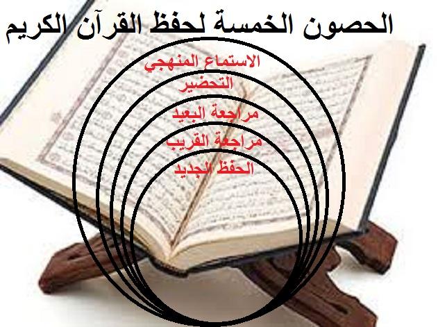 الحصون الخمسة لحفظ القرآن الكريم